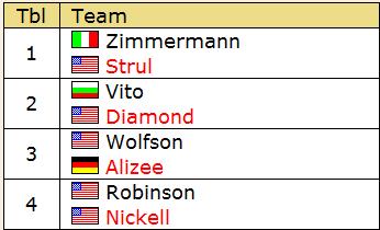 Filadelfia 2010 – Rosenblum Cup: risultato finale terzo turno KO
