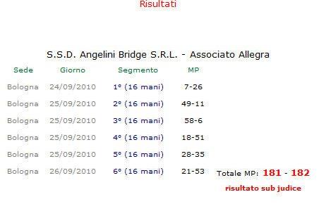 Societari 2010 – Ancora 'sub judice' lo Scudetto Italiano