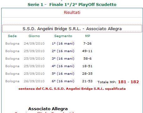 2010 Italian Championships: Angelini disqualified!