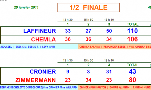 Campionato Francese:  I Fantunes vanno in finale!