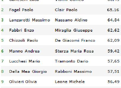 """Montegrotto 2011 – I risultati finali del """"100 in due"""" raccontati da Paolo E. Garrisi"""