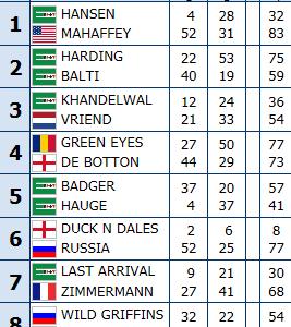 Poznan 2011 Europei Open: Squadre miste Round di 16