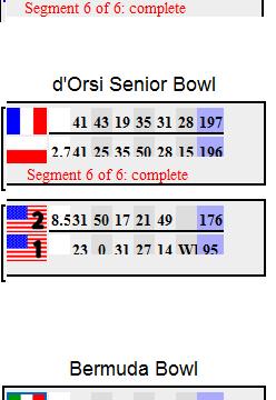 Veldhoven 2011: Finals