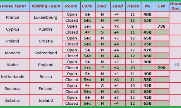 Europei 2012 – Una mano complicata