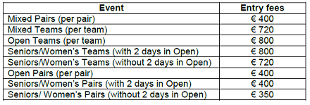Entry fees for 6th European Open Championships in Ostend