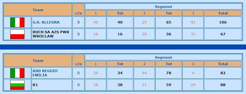 CC croazia semifinali