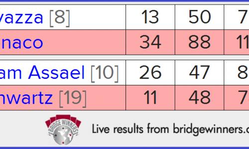 Spingold 2014 – Semifinali: Risultati