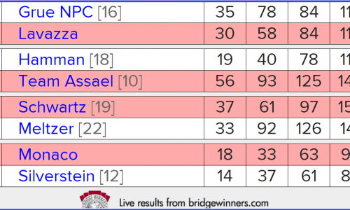 2014 Spingold: Quarterfinals Results